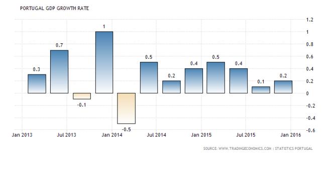 Portu GDP