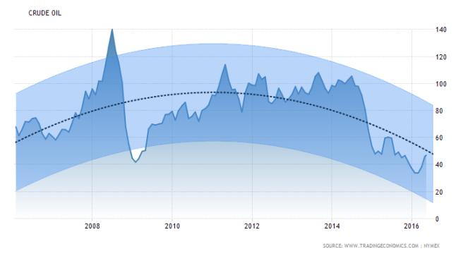 commodity-crude-oil-forecast