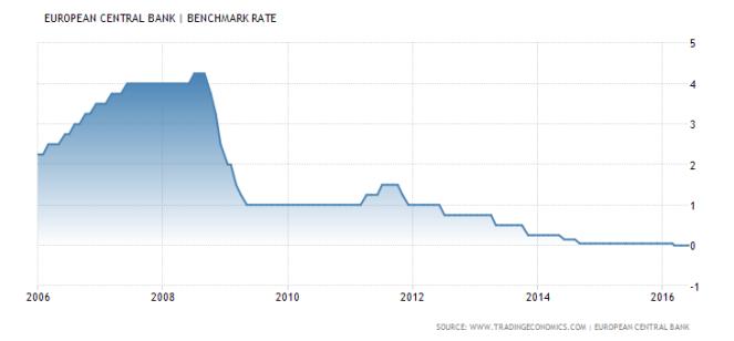 euro-area-interest-rate