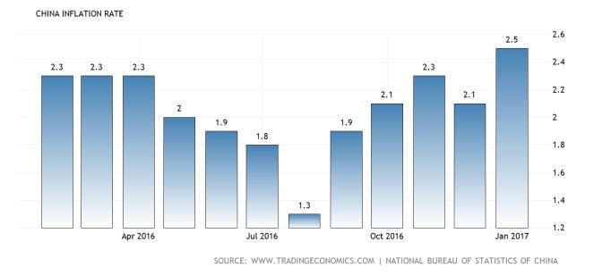 china-inflation-cpi2x