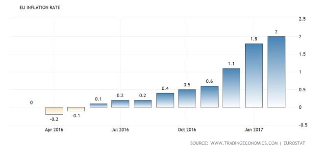 euro-area-inflation-cpi2x