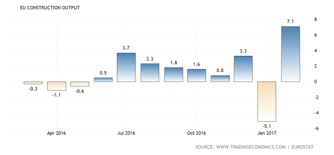 euro-area-construction-output@2x