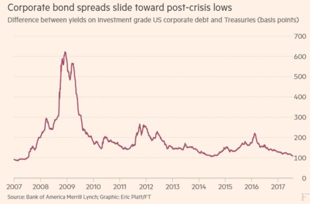 Mortgage Bonds Australia