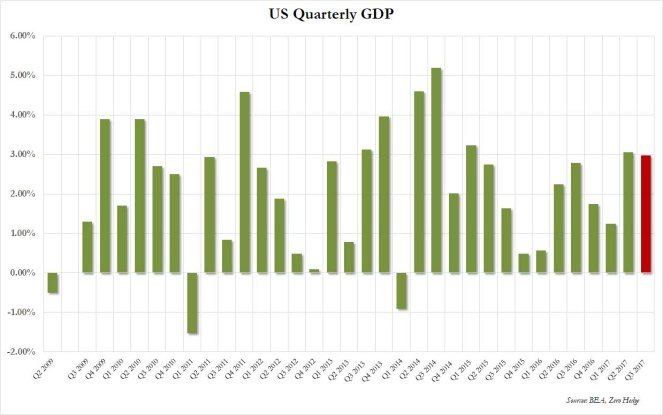 GDP Q3 2018 summary